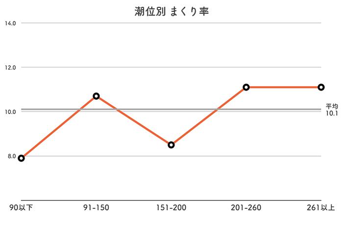 ボートレース徳山競艇場-潮の潮位別まくり率データ
