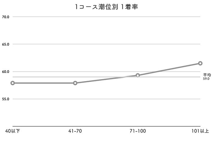 ボートレース若松競艇場-潮の影響(イン)