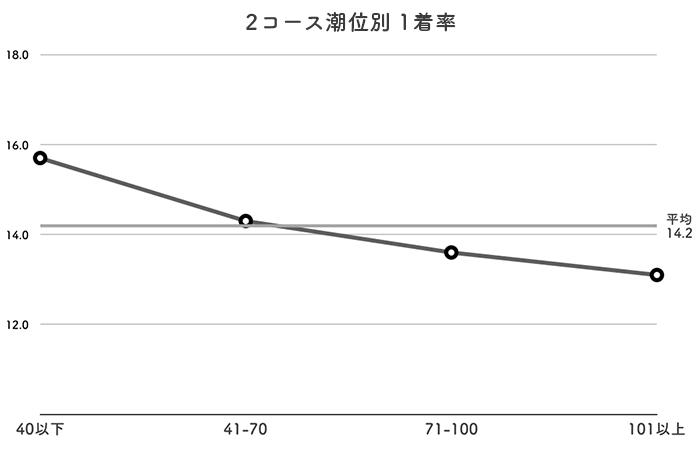 ボートレース若松競艇場-潮の影響(2コース)
