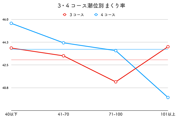 ボートレース若松競艇場-潮の影響(センターからのまくり率)