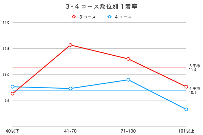 ボートレース若松競艇場-潮の影響(3・4コース)