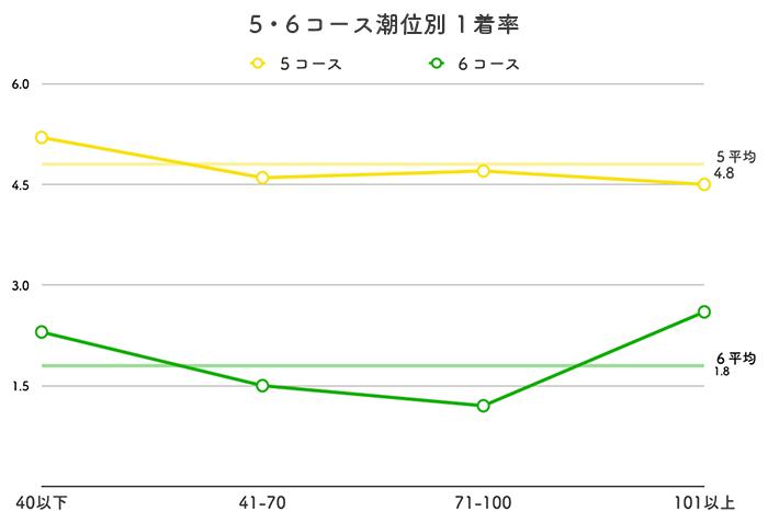ボートレース若松競艇場-潮の影響(5・6コース)