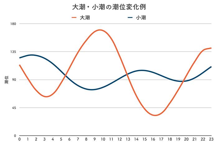 ボートレース若松競艇場-潮の変化例(潮汐)グラフ