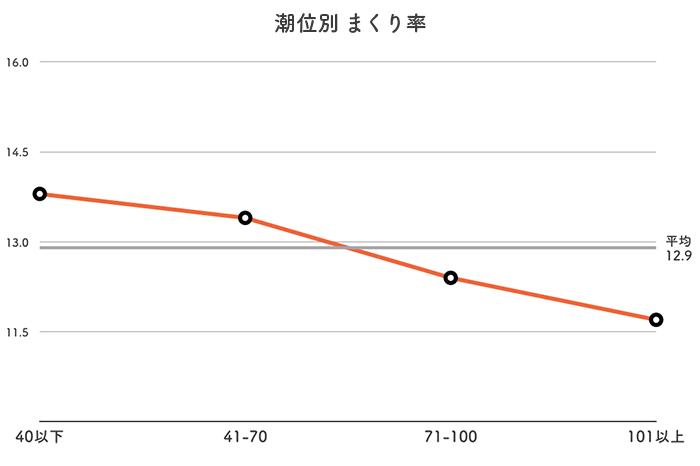 ボートレース若松競艇場-潮の潮位別まくり率データ